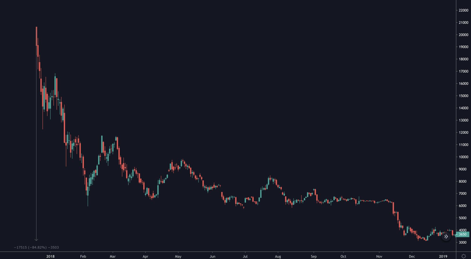 cme bitcoin market program bitcoin s- au adresat răspândirea
